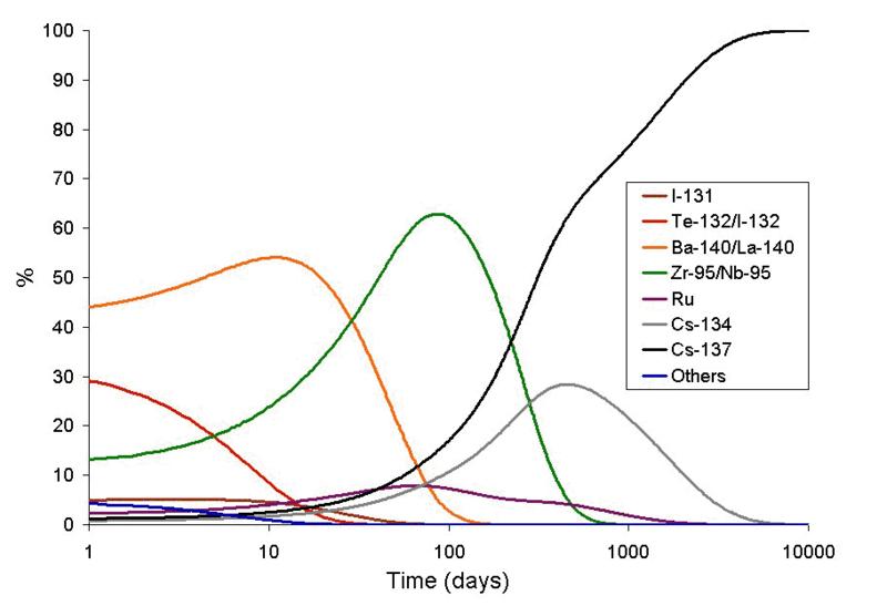放射線核種の半減期グラフ