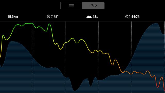 10キロのペースを表したグラフ