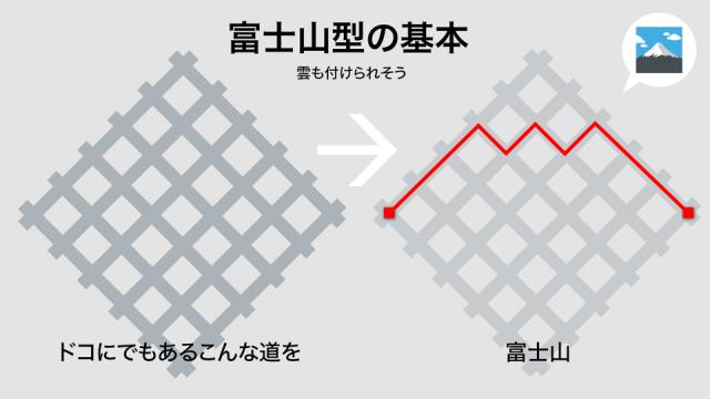 富士山型のコースの作り方